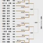 今期公式戦40局目。。明日、叡王戦に藤井四段登場